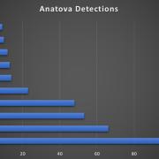 Anatov